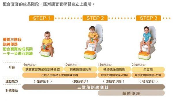 日本 Combi 多功能訓練便器 ✕ 澡盆 X 洗澡玩具